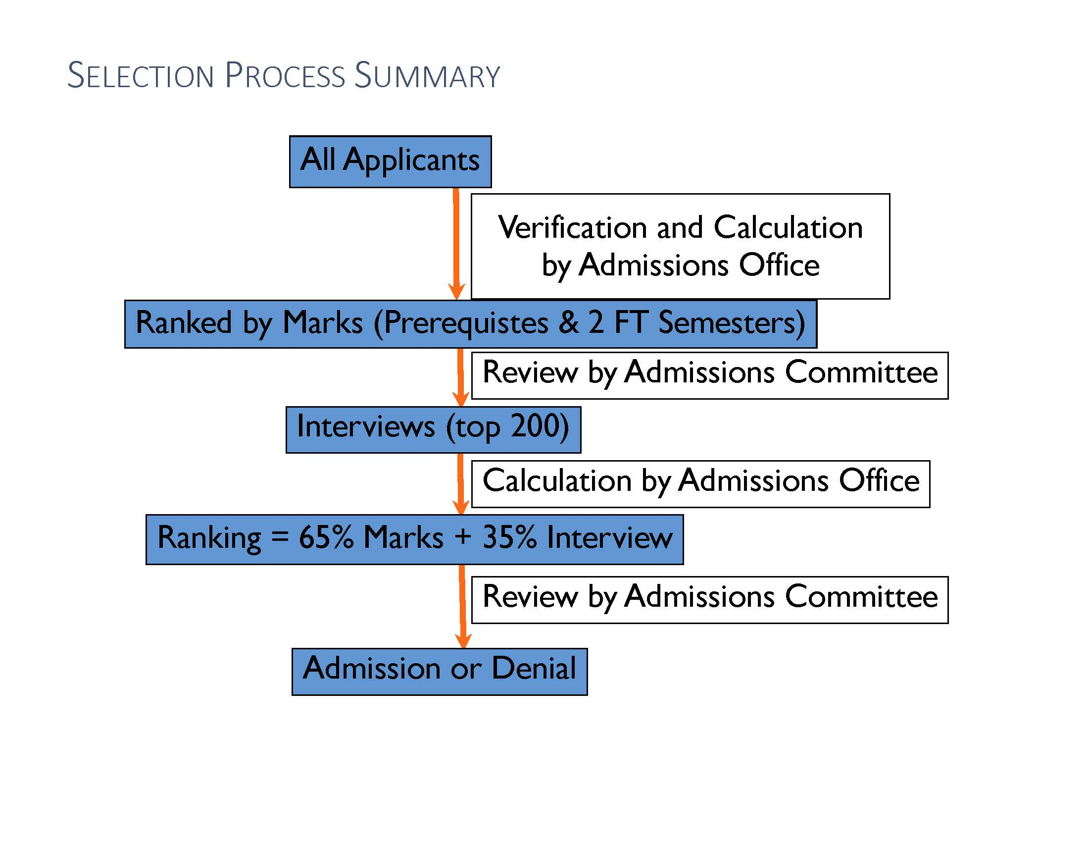 selection process ovc recruitment selection process
